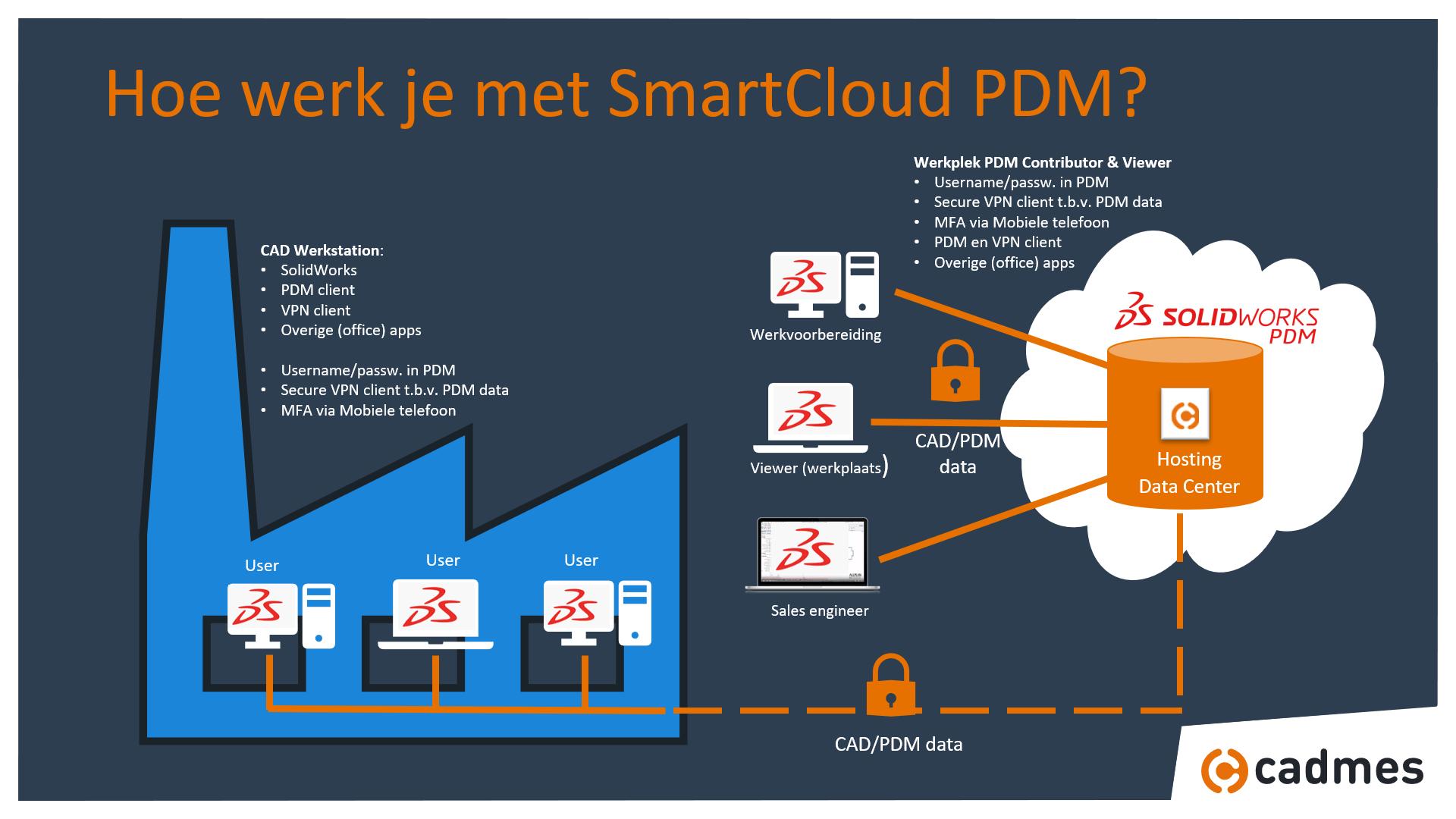Hoe werkt SmartCloud PDM-1